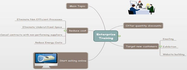 Enterprise Training Mind Map